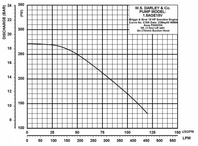 darley 18hp gasoline engine portable pump  1-1  2age 18v